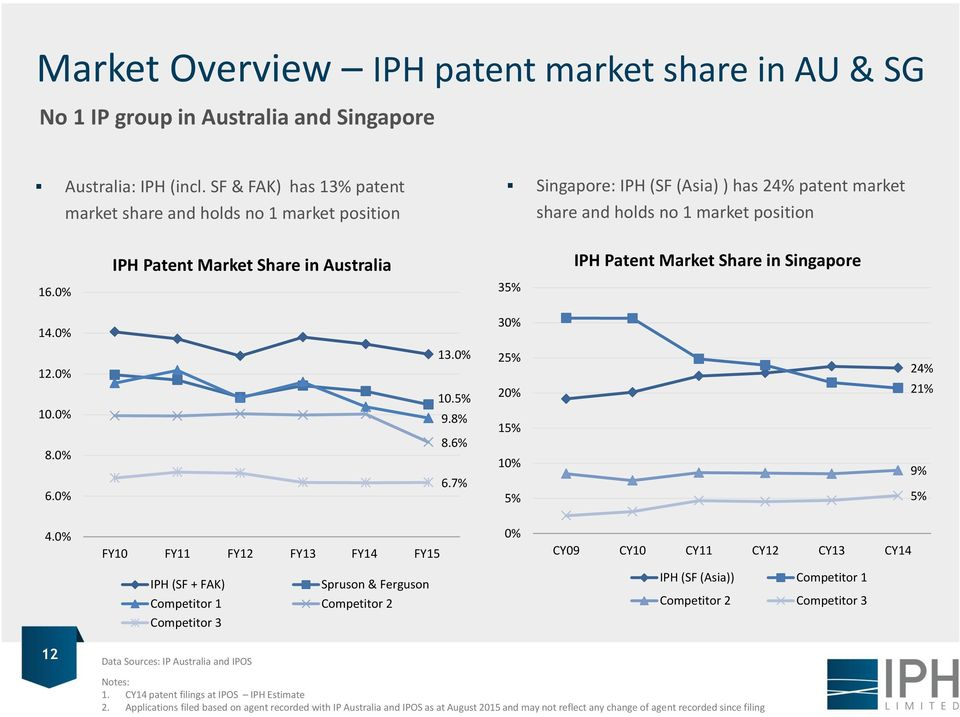 Patent Market Share in Singapore 16.0% 35% 14.0% 30% 12.0% 10.0% 8.0% 6.0% 13.0% 10.5% 9.8% 8.6% 6.7% 25% 20% 15% 10% 5% 24% 21% 9% 5% 4.