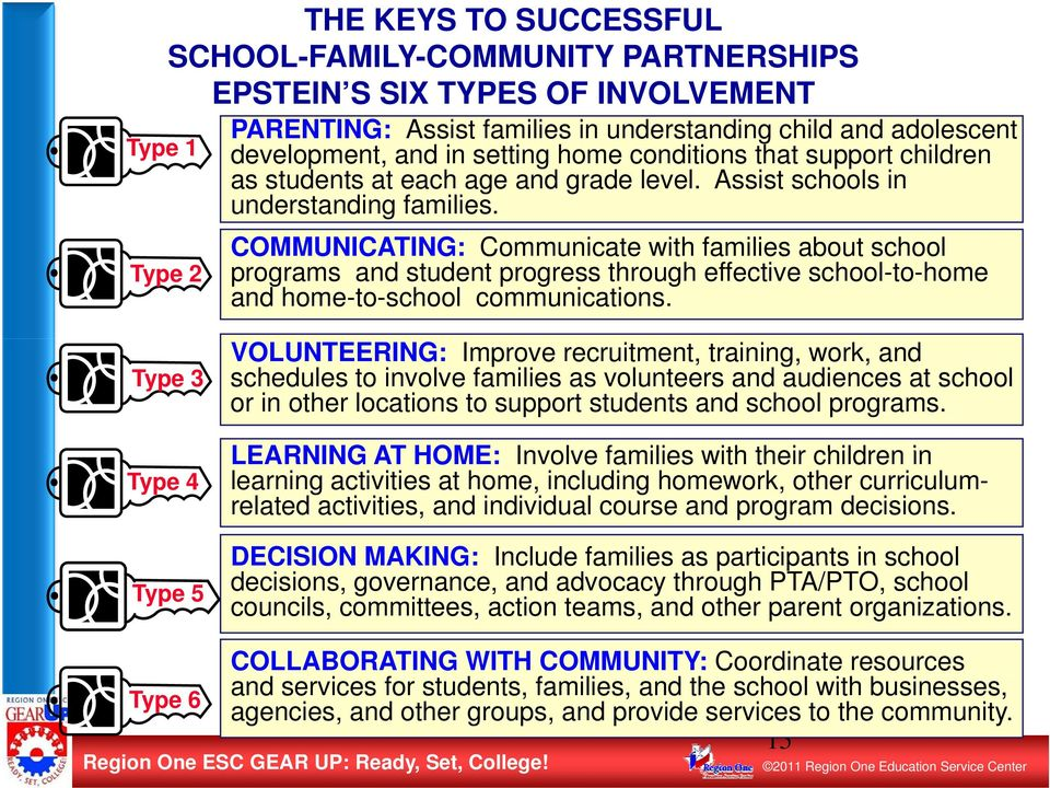 COMMUNICATING: Communicate with families about school programs and student progress through effective school-to-home and home-to-school communications.