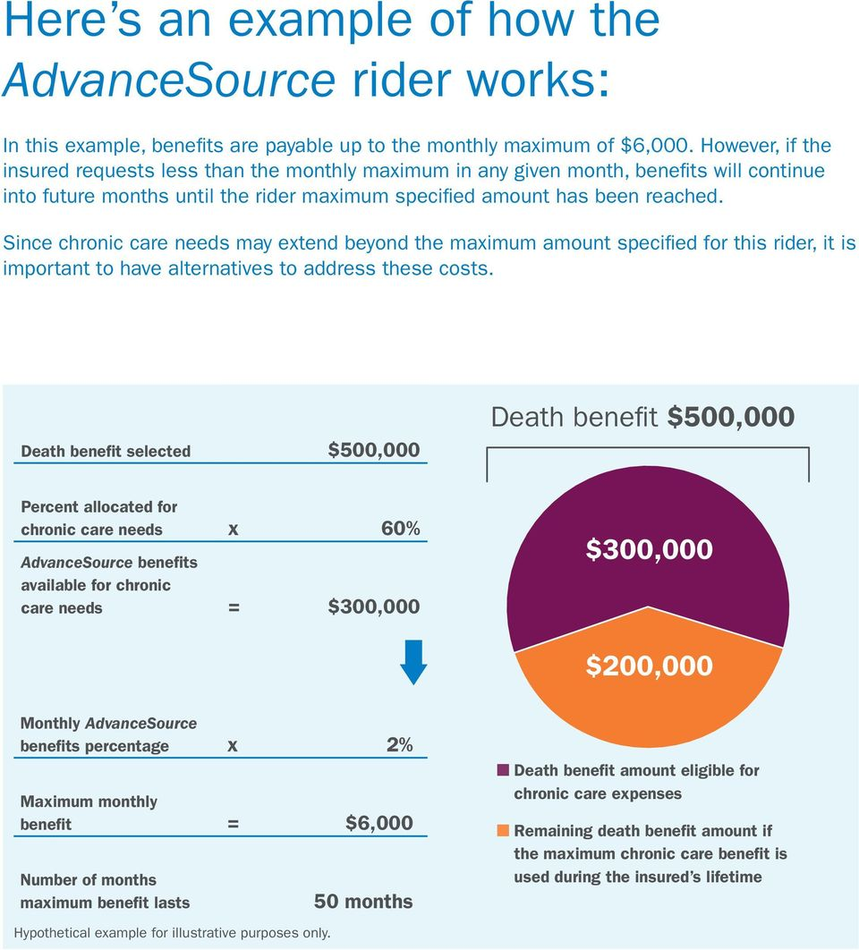 Since chronic care needs may extend beyond the maximum amount specified for this rider, it is important to have alternatives to address these costs.