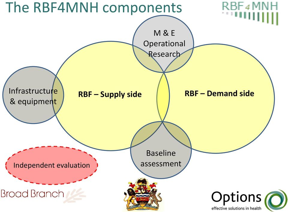 equipment RBF Supply side RBF Demand