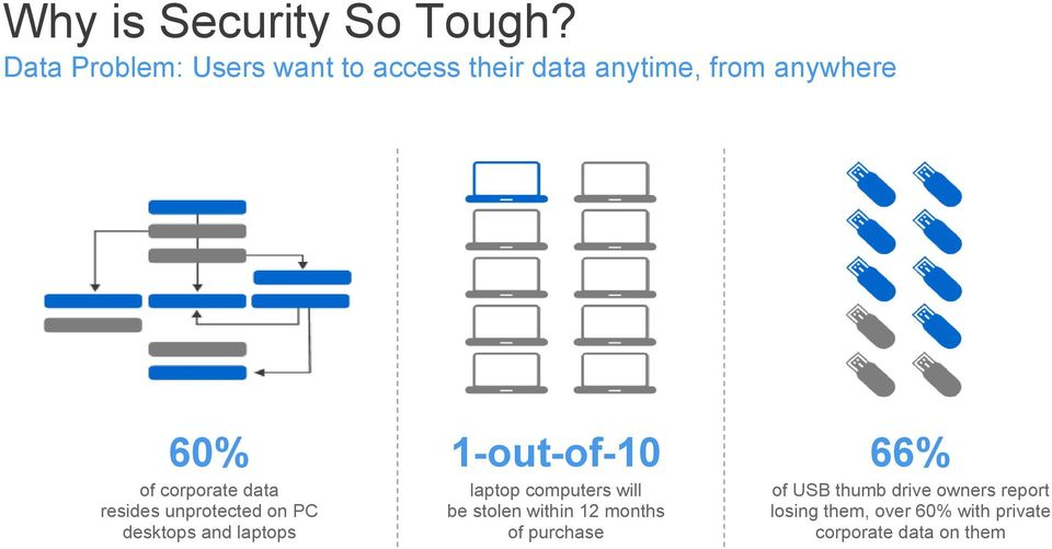 1-out-of-10 66% of corporate data resides unprotected on PC desktops and laptops