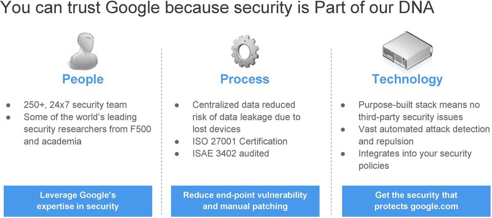 devices ISO 27001 Certification ISAE 3402 audited Reduce end-point vulnerability and manual patching Purpose-built stack means no