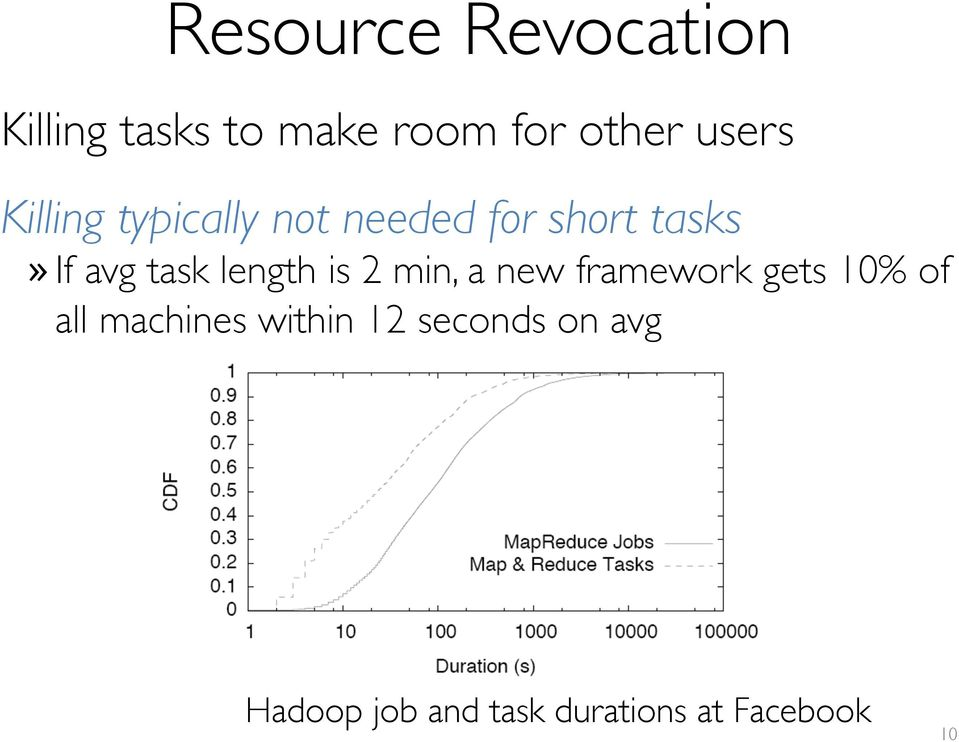 task length is 2 min, a new framework gets 10% of all