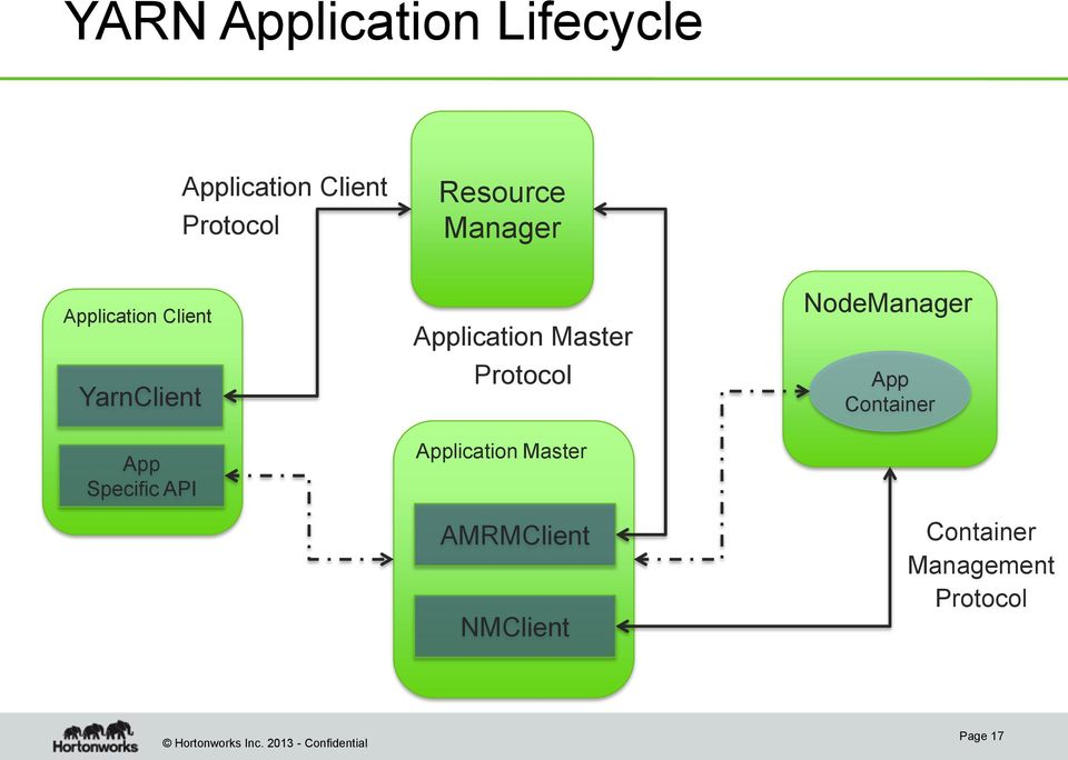 API Application Master Protocol Application Master AMRMClient