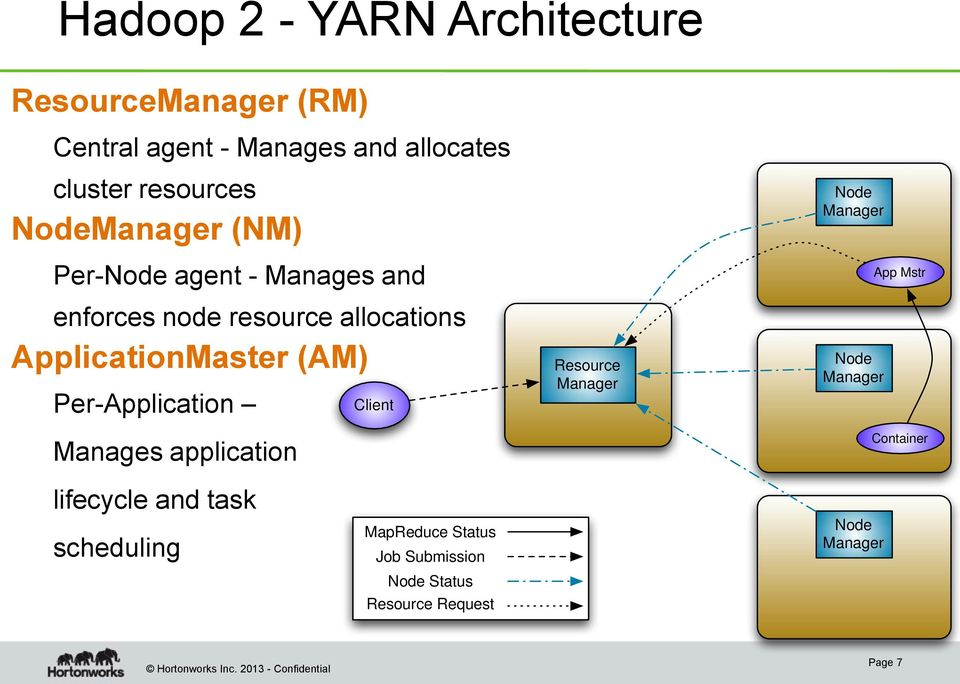 Per-Application Manages application Client Resource Manager Node Manager Node Manager App Mstr Container