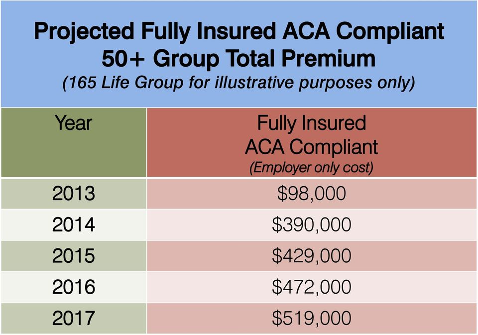 Year Fully Insured ACA Compliant (Employer only cost)