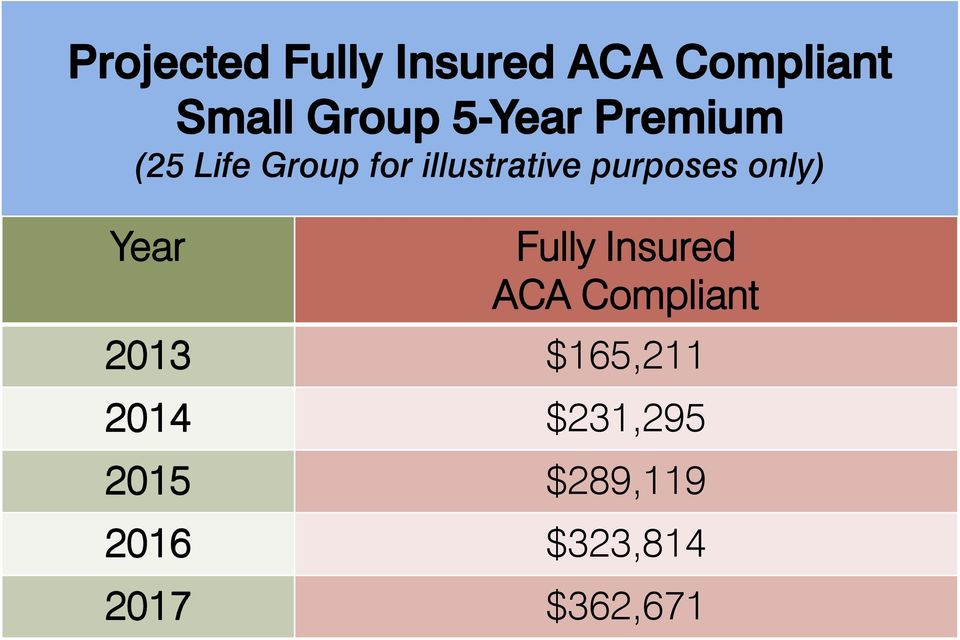 purposes only) Year Fully Insured ACA Compliant 2013