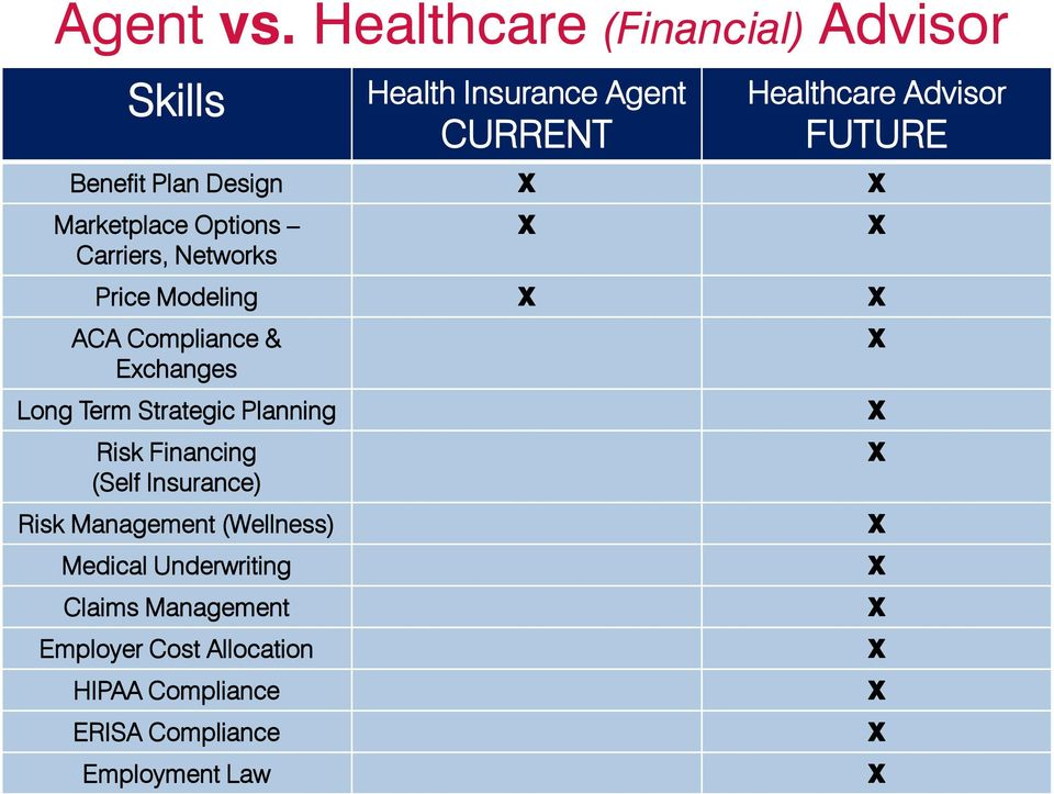 Benefit Plan Design Marketplace Options Carriers, Networks Price Modeling ACA Compliance & Exchanges