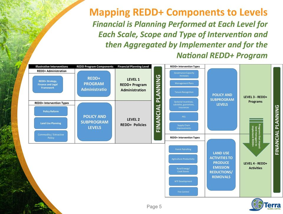 Land Use Planning Commodity / Extractive Policy REDD+ PROGRAM Administratio POLICY AND SUBPROGRAM LEVELS LEVEL 1 REDD+ Program Administration LEVEL 2 REDD+ Policies FINANCIAL PLANNING REDD+