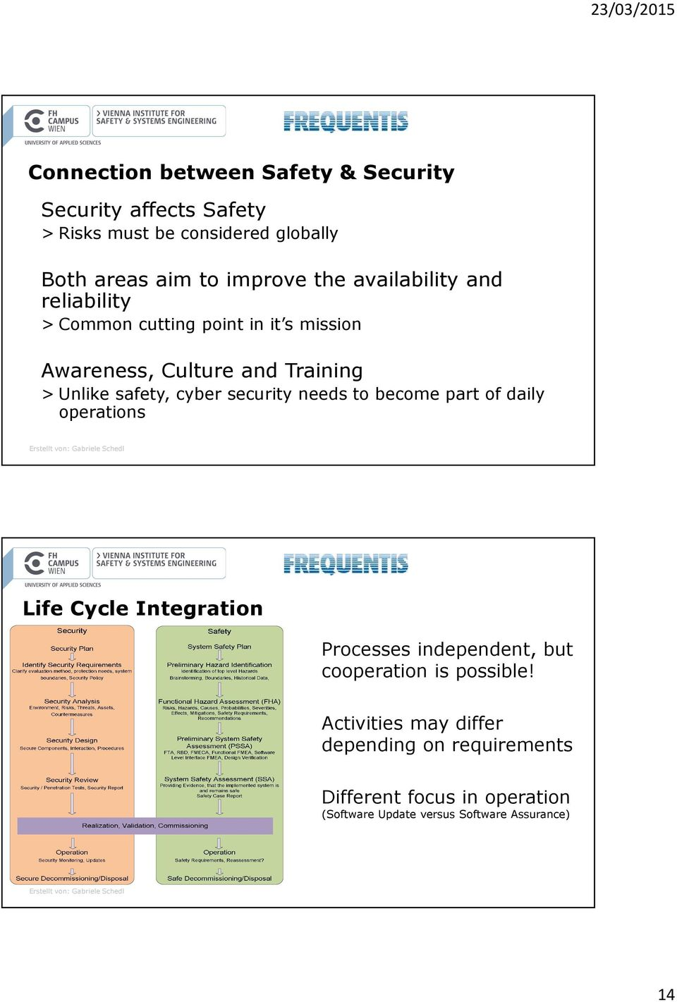 cyber security needs to become part of daily operations Life Cycle Integration Processes independent, but cooperation is