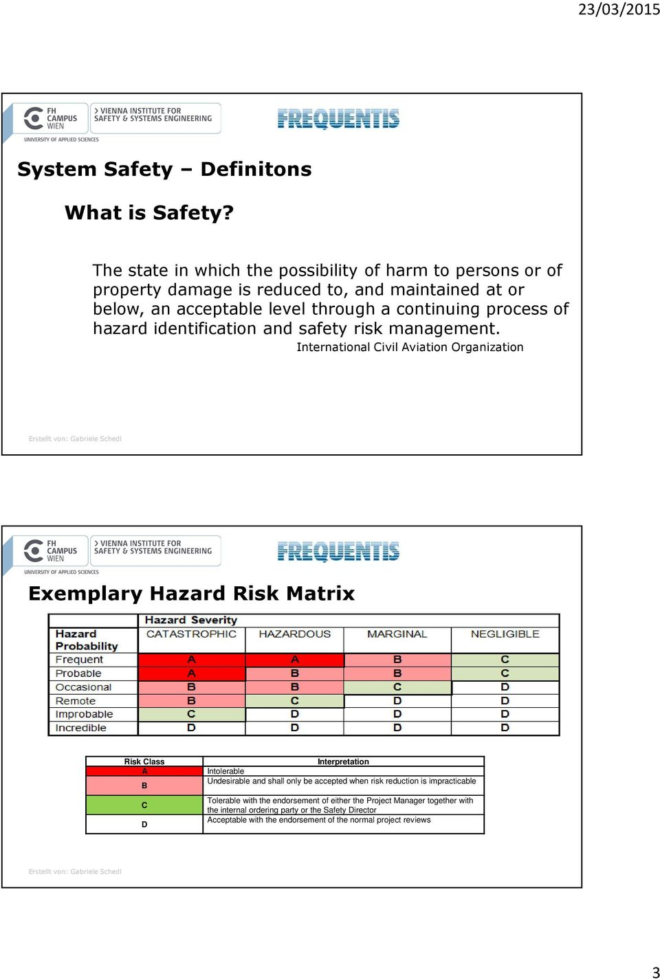 process of hazard identification and safety risk management.