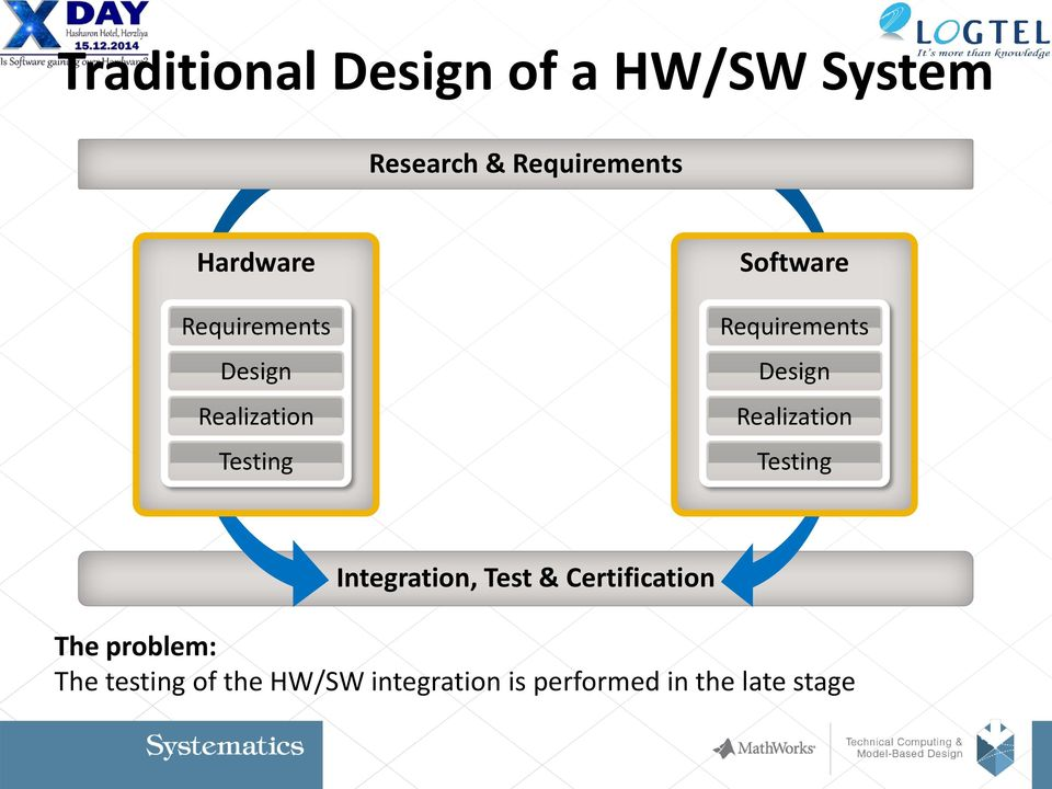 Requirements Design Realization Testing Integration, Test &