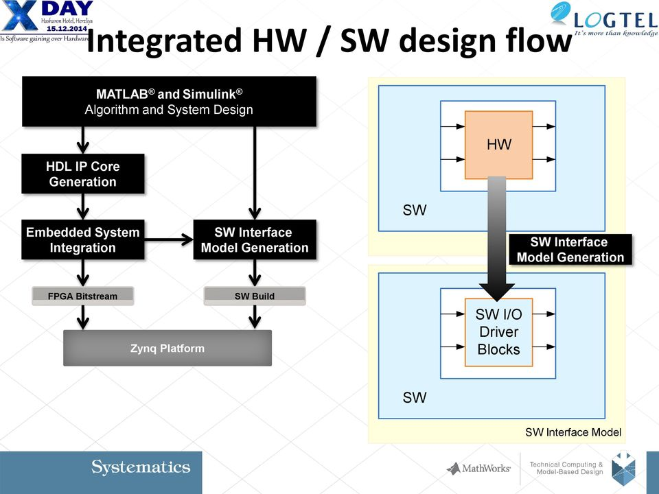 Interface Model Generation SW Simulink Interface Model Model Generation