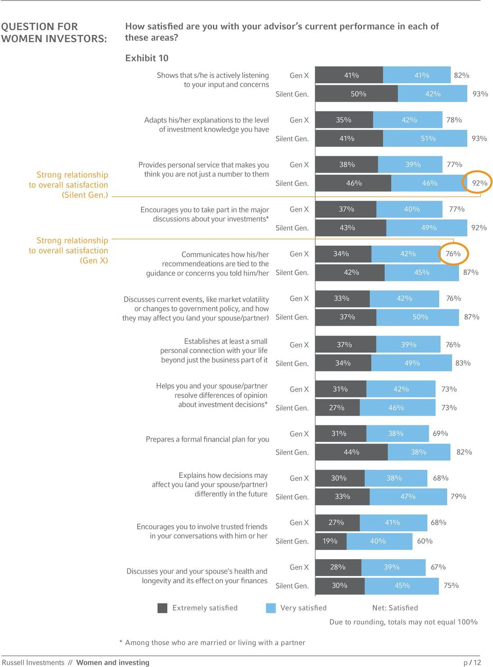 Strong relationship to overall satisfaction () Provides personal service that makes you think you are not just a number to them 38% 39% 77% 46% 46% 92% Strong relationship to overall satisfaction ()