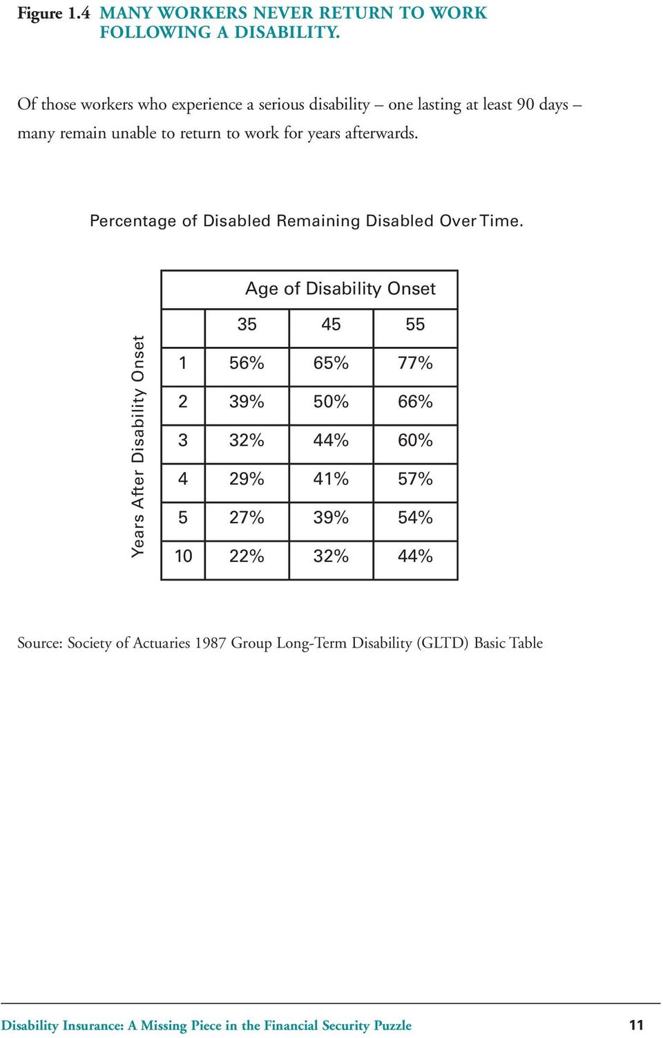 Percentage of Disabled Remaining Disabled Over Time.
