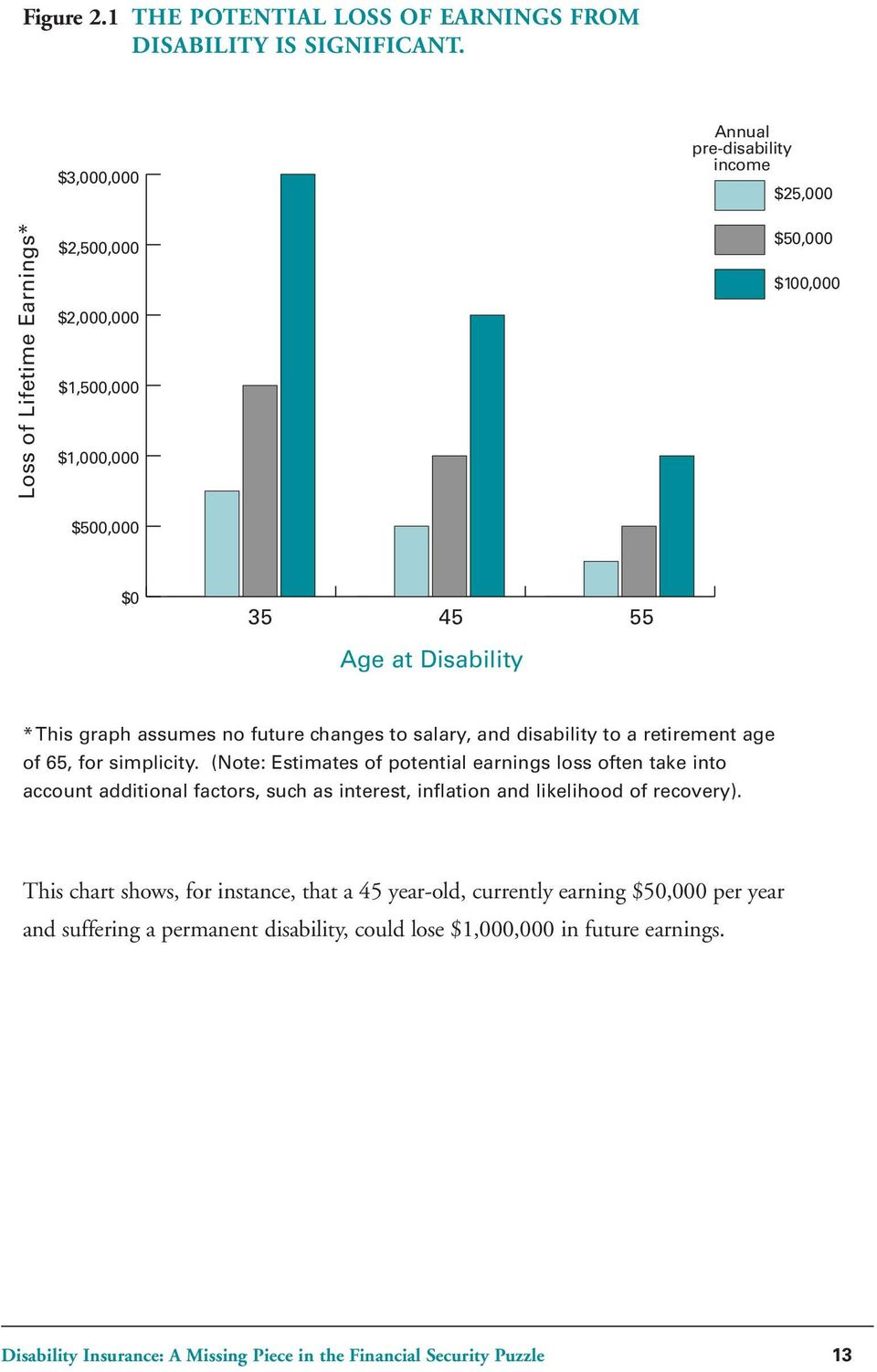 graph assumes no future changes to salary, and disability to a retirement age of 65, for simplicity.