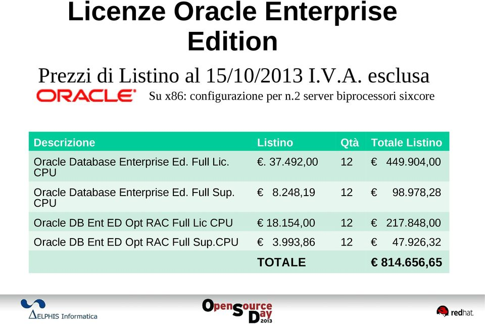 37.492,00 12 449.904,00 Oracle Database Enterprise Ed. Full Sup. CPU 8.