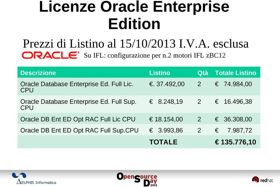492,00 2 74.984,00 Oracle Database Enterprise Ed. Full Sup. CPU 8.248,19 2 16.