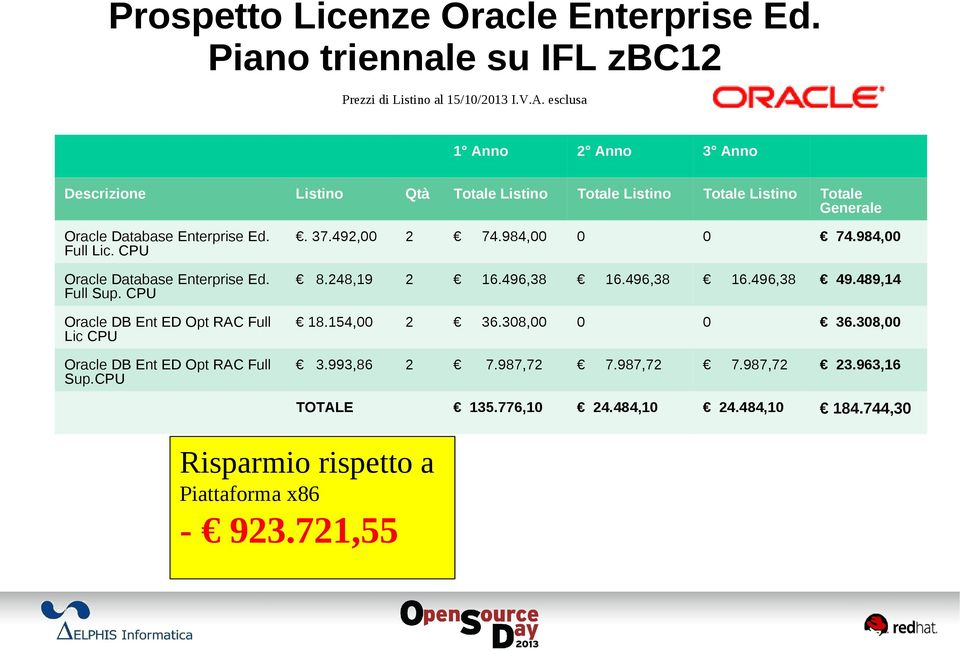 492,00 2 74.984,00 0 0 74.984,00 Oracle Database Enterprise Ed. Full Sup. CPU 8.248,19 2 16.496,38 Oracle DB Ent ED Opt RAC Full Lic CPU 18.154,00 2 36.