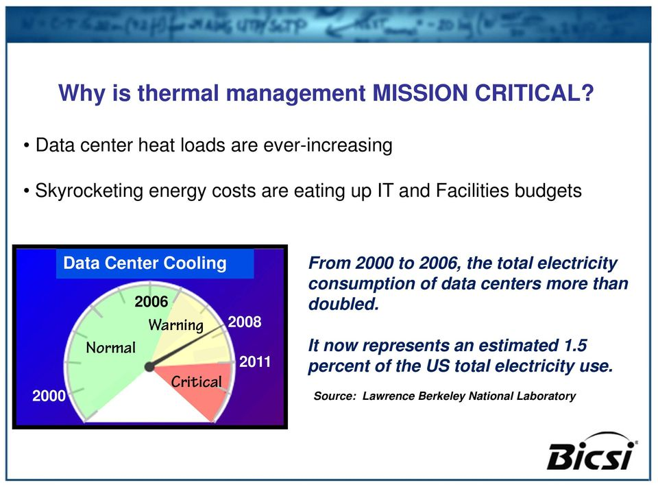 budgets Data Center Cooling 2006 Warning 2008 Normal 2011 Critical 2000 From 2000 to 2006, the total