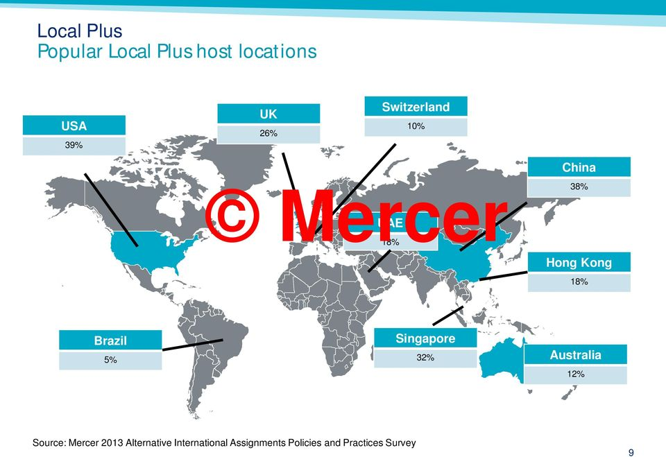 5% Singapore 32% Australia 12% Source: Mercer 2013