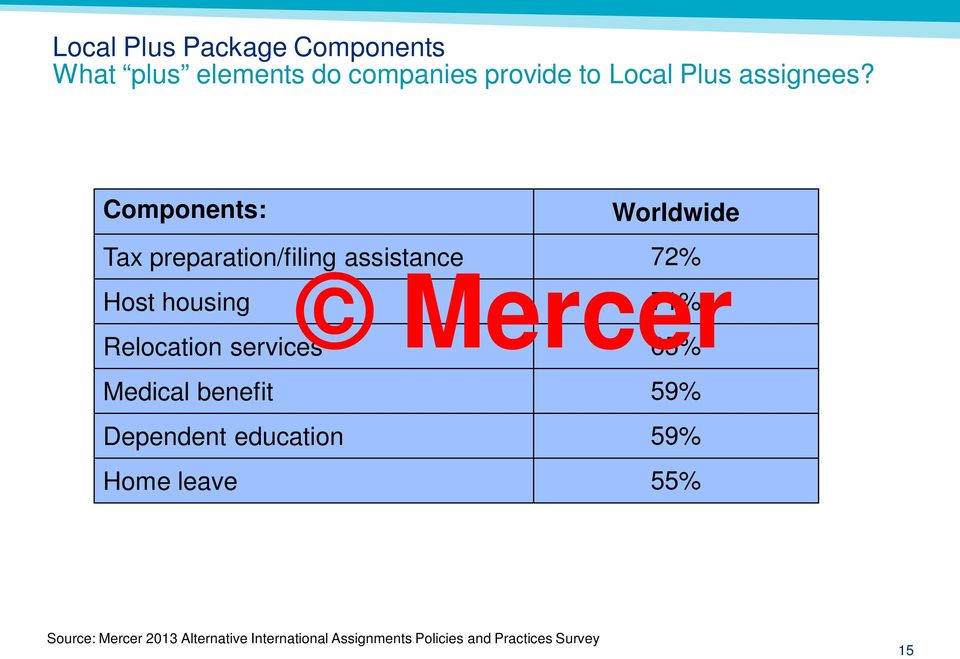 Components: Worldwide Tax preparation/filing assistance 72% Host housing 71%