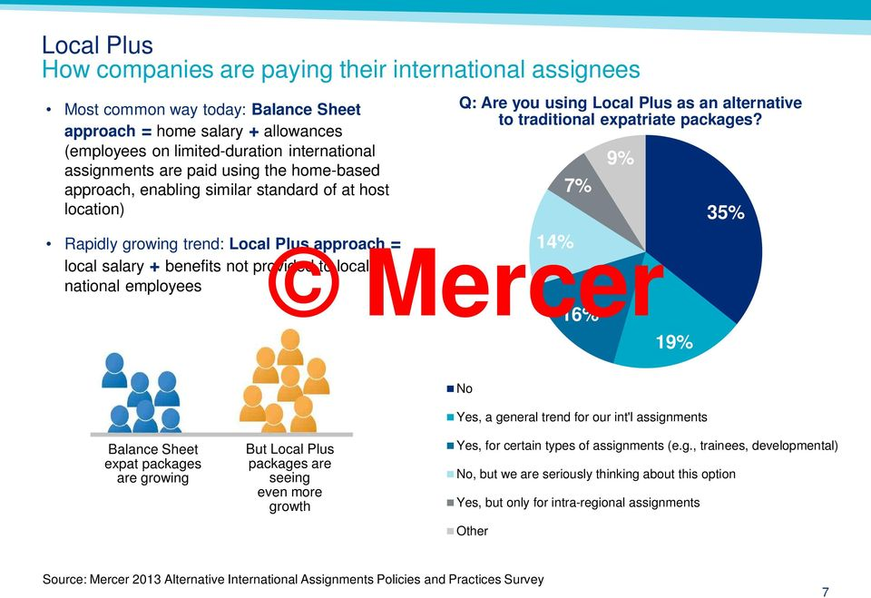 Rapidly growing trend: Local Plus approach = 14% local salary + benefits not provided to local national employees 16% 19% 7% 9% 35% No Yes, a general trend for our int'l assignments Balance Sheet
