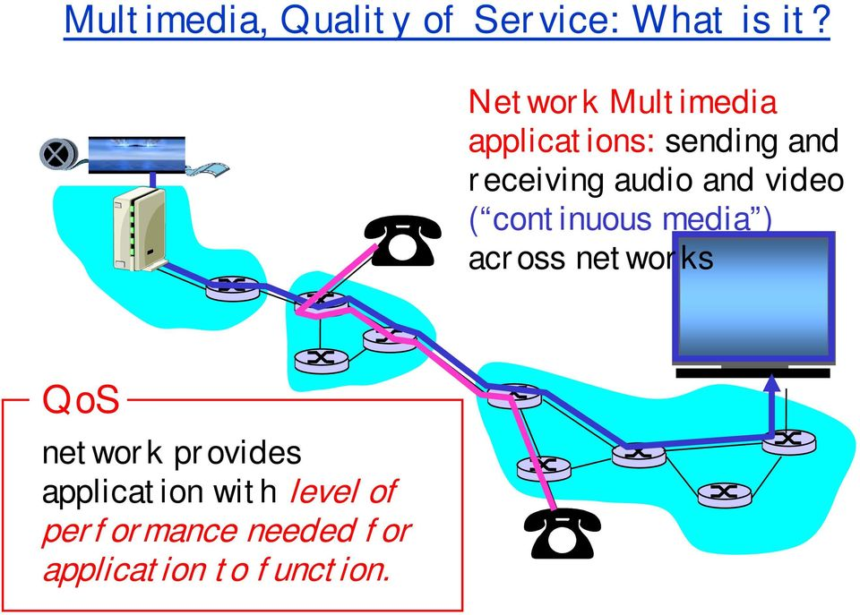 and video ( continuous media ) across networks QoS network