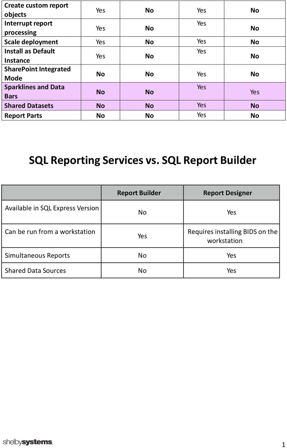 Report Parts No No Yes No SQL Reporting Services vs.