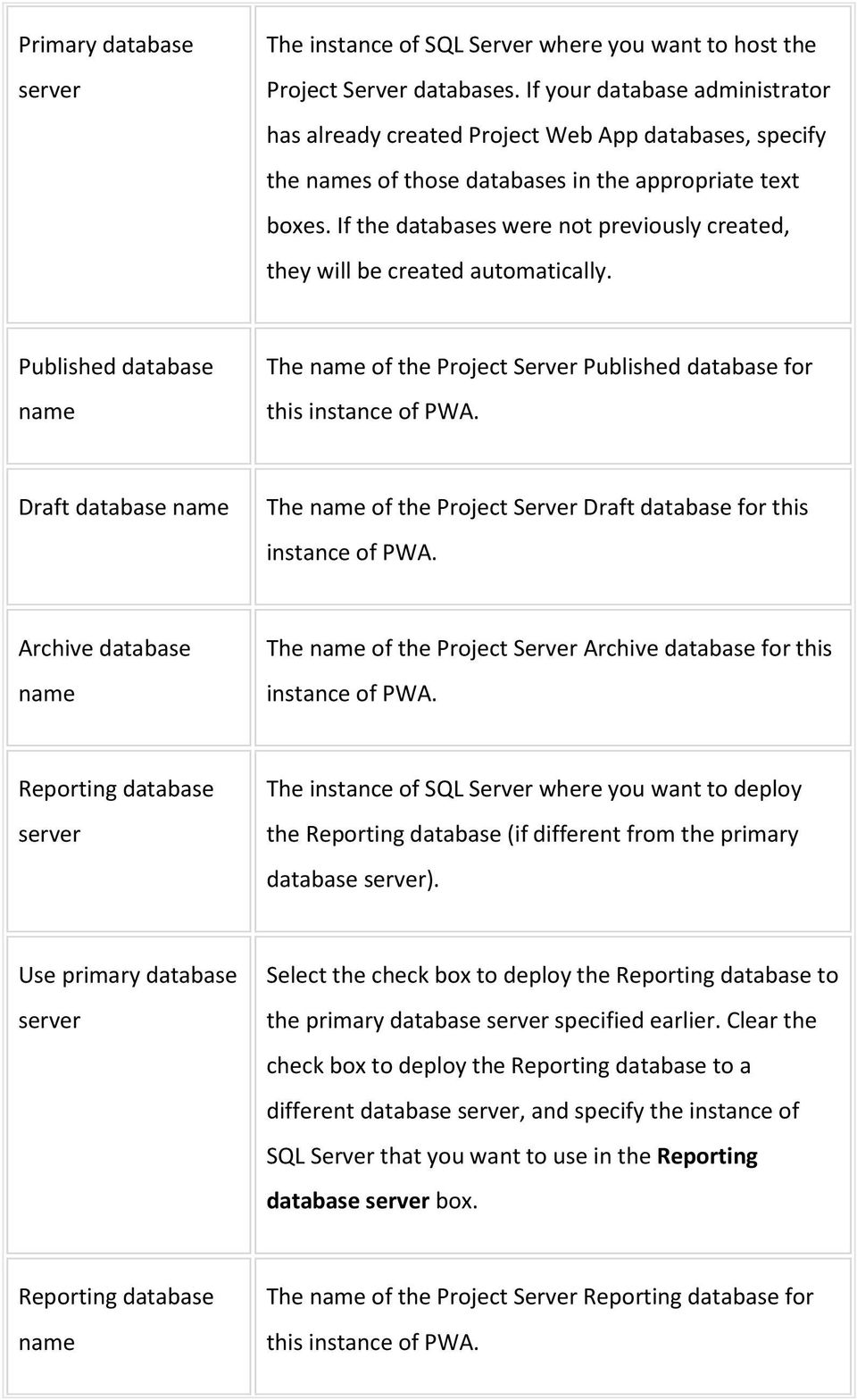 If the databases were not previously created, they will be created automatically. Published database name The name of the Project Server Published database for this instance of PWA.