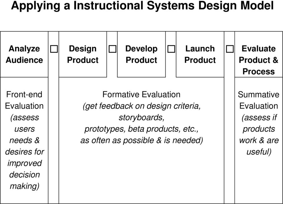 decision making) Formative Evaluation (get feedback on design criteria, storyboards, prototypes, beta