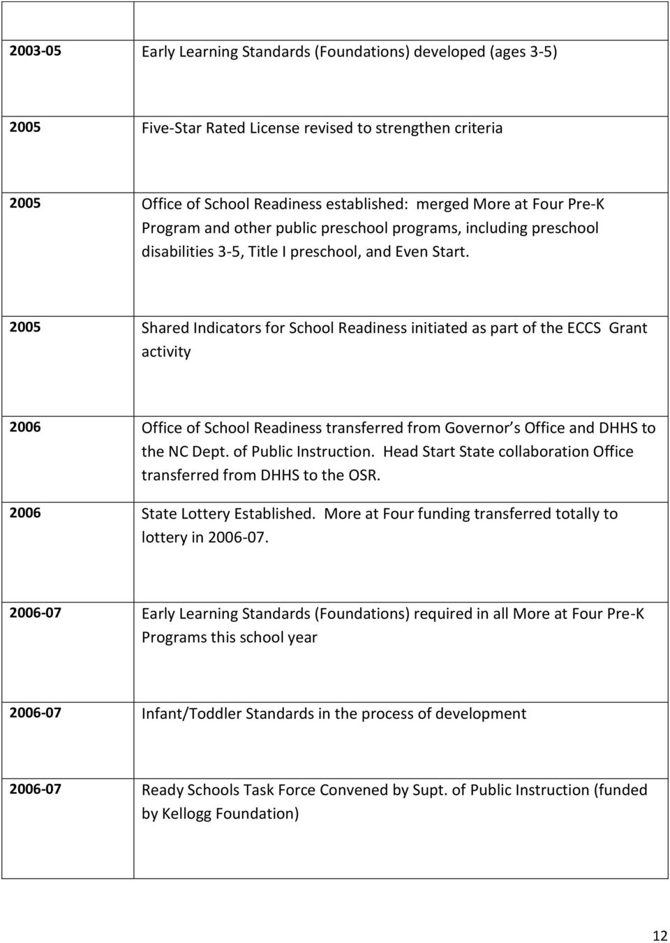 2005 Shared Indicators for School Readiness initiated as part of the ECCS Grant activity 2006 Office of School Readiness transferred from Governor s Office and DHHS to the NC Dept.