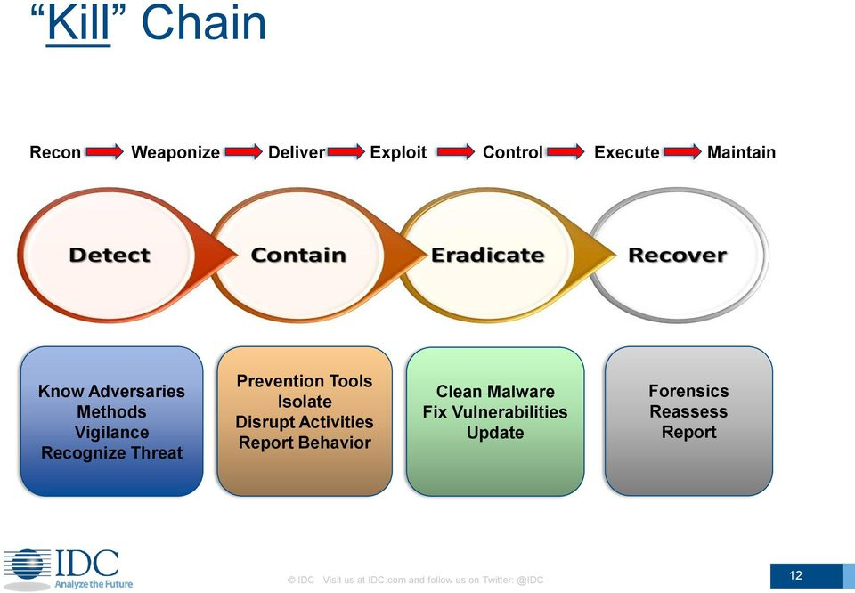 Disrupt Activities Report Behavior Clean Malware Fix Vulnerabilities Update