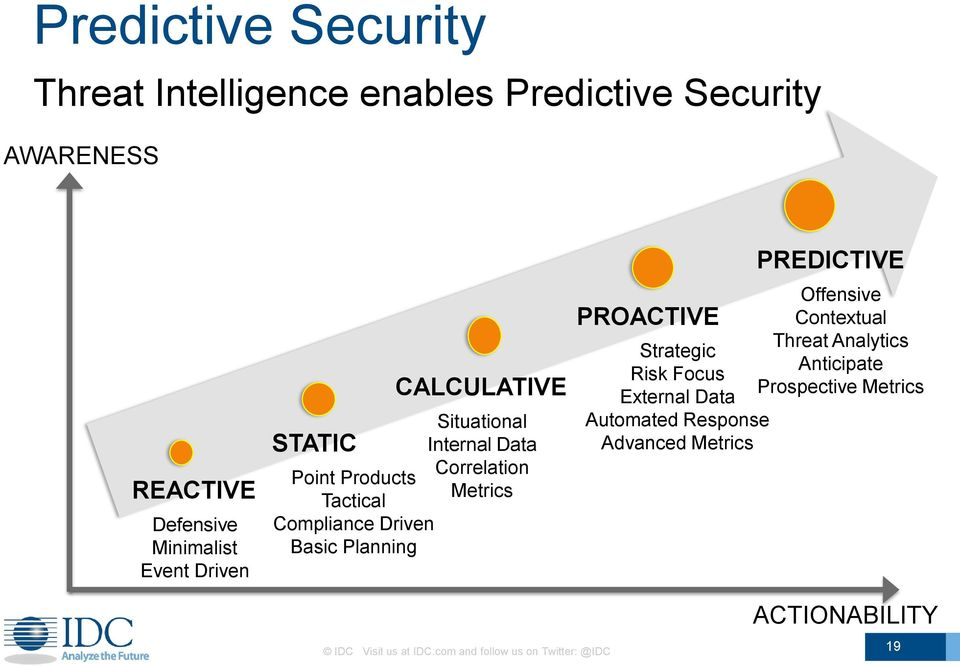 Basic Planning Offensive Contextual Threat Analytics Strategic Anticipate Risk Focus Prospective Metrics External Data