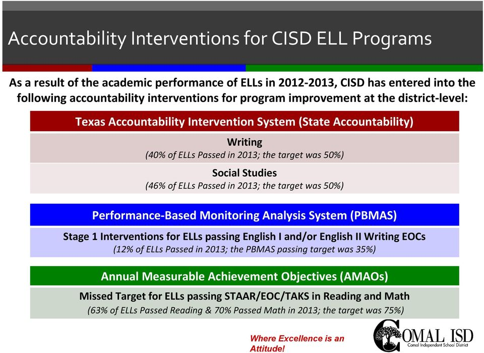 2013; the target was 50%) Performance-Based Monitoring Analysis System (PBMAS) Stage 1 Interventions for ELLs passing English I and/or English II Writing EOCs (12% of ELLs Passed in 2013; the PBMAS