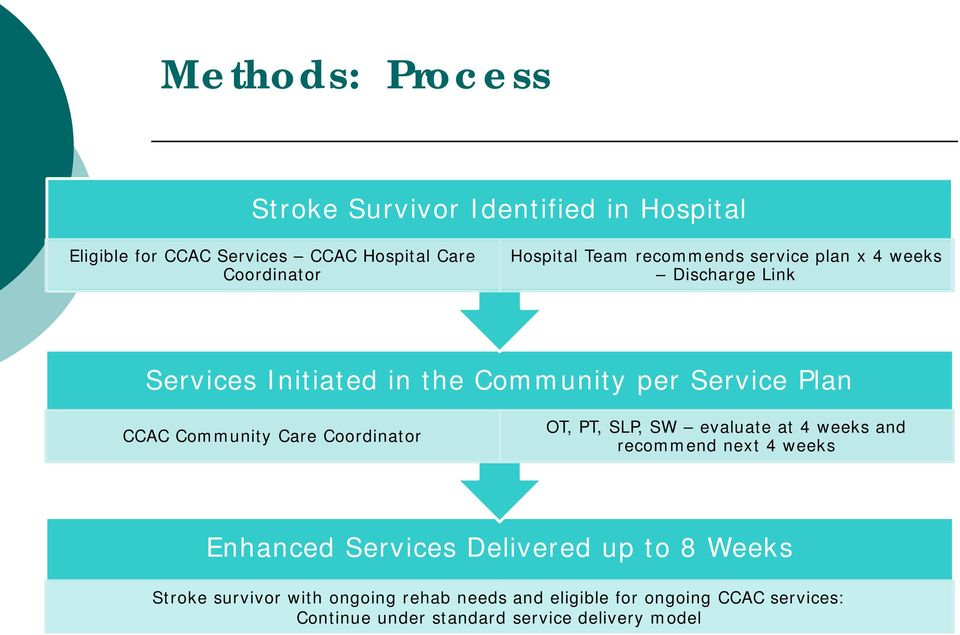 Enhanced Services Delivered up to 8 Weeks stroke survivors Stroke has survivor rehab with needs ongoing and eligible rehab for needs and Stroke eligible survivor for