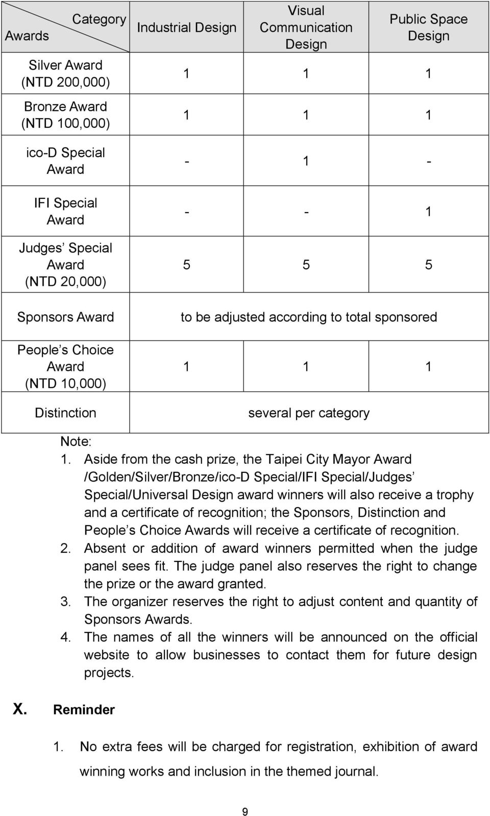 Aside from the cash prize, the Taipei City Mayor Award /Golden/Silver/Bronze/ico-D Special/IFI Special/Judges Special/Universal award winners will also receive a trophy and a certificate of
