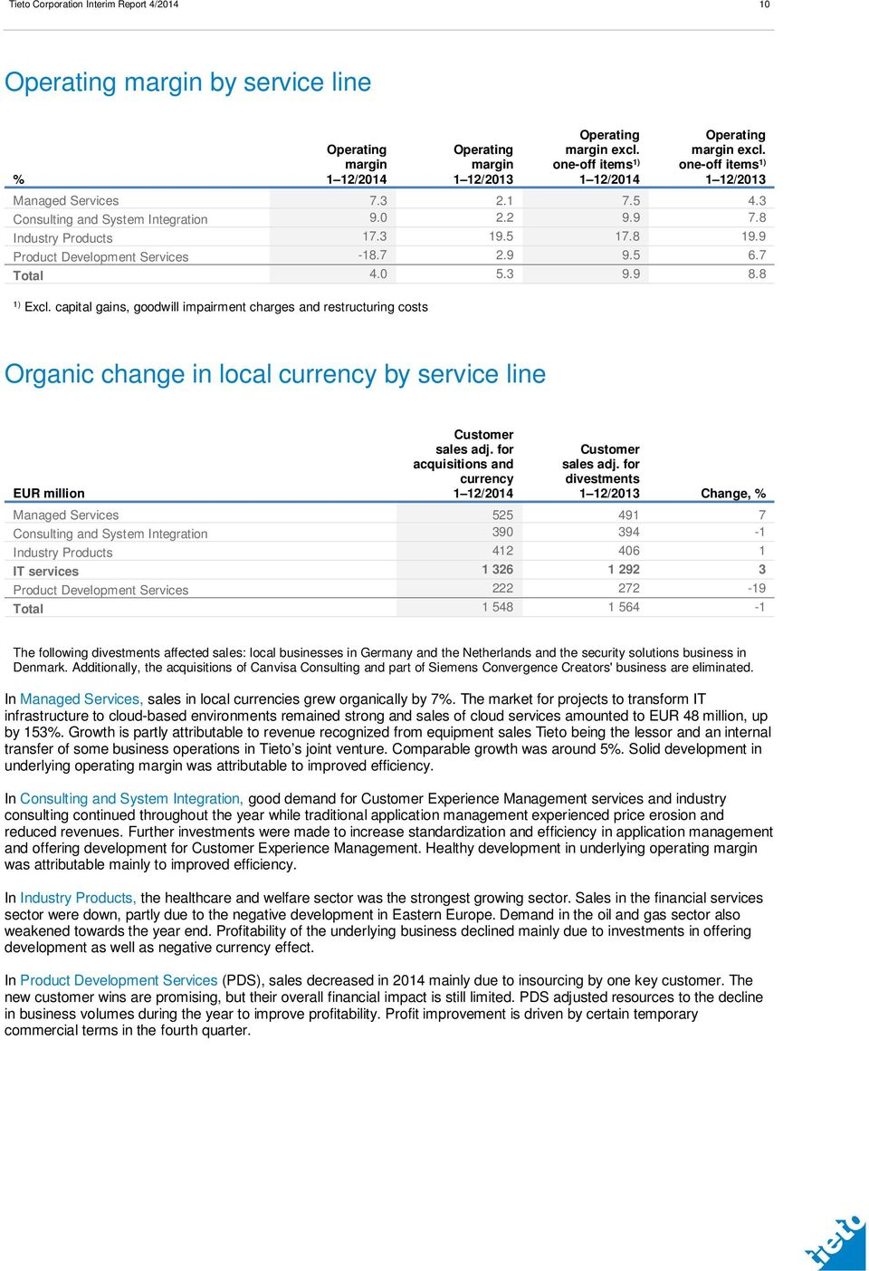 0 5.3 9.9 8.8 1) Excl. capital gains, goodwill impairment charges and restructuring costs Organic change in local currency by service line EUR million Customer sales adj.