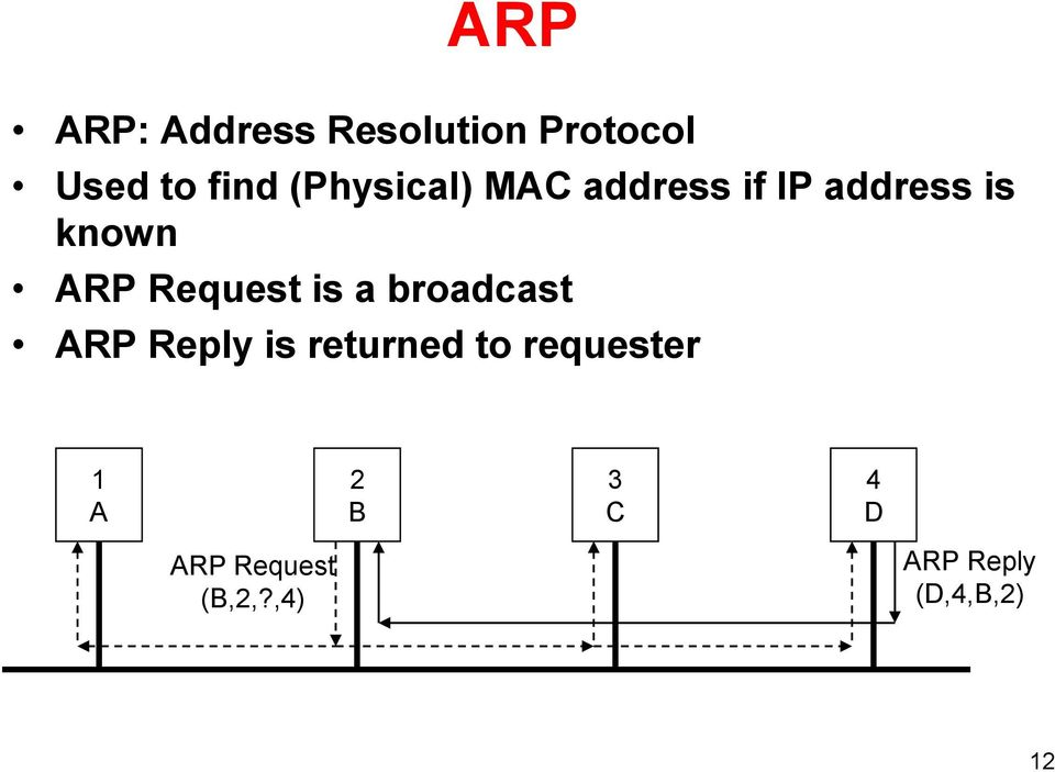 Request is a broadcast ARP Reply is returned to