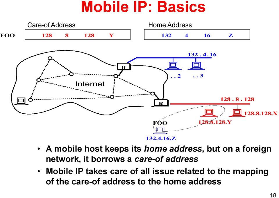 a care-of address Mobile IP takes care of all issue related