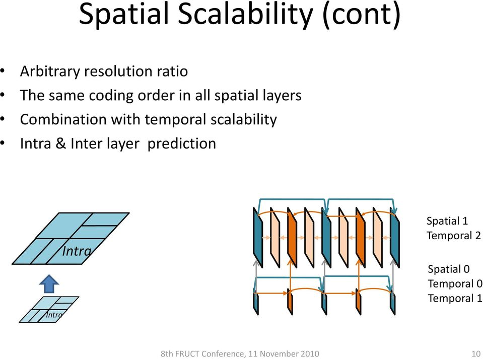 scalability Intra & Inter layer prediction Intra Spatial 1 Temporal
