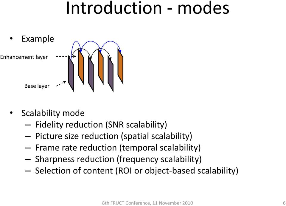 reduction (temporal scalability) Sharpness reduction (frequency scalability)