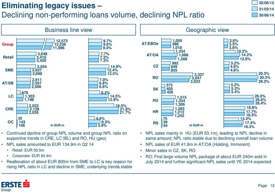 5% 21.8% 21.7% Continued decline of group NPL volume and group NPL ratio on supportive trends in CRE, LC (BL) and, (geo) NPL sales amounted to EUR 134.9m in Q2 14 Retail: EUR 50.5m Corporate: EUR 84.