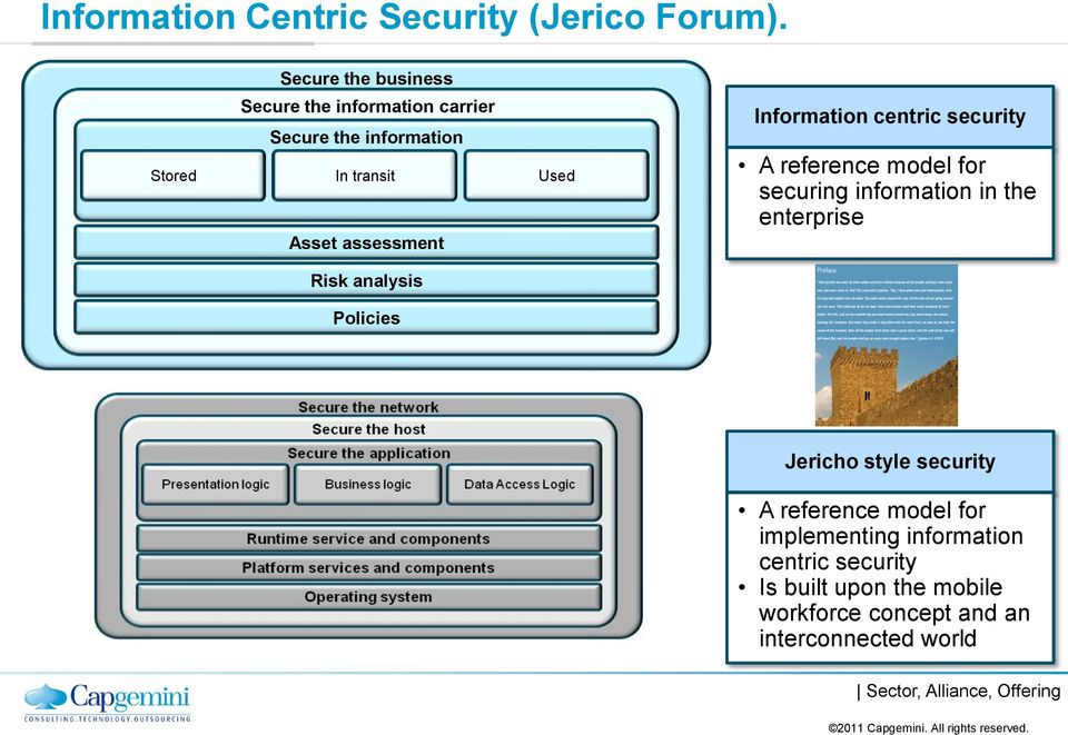 assessment Information centric security A reference model for securing information in the enterprise Risk