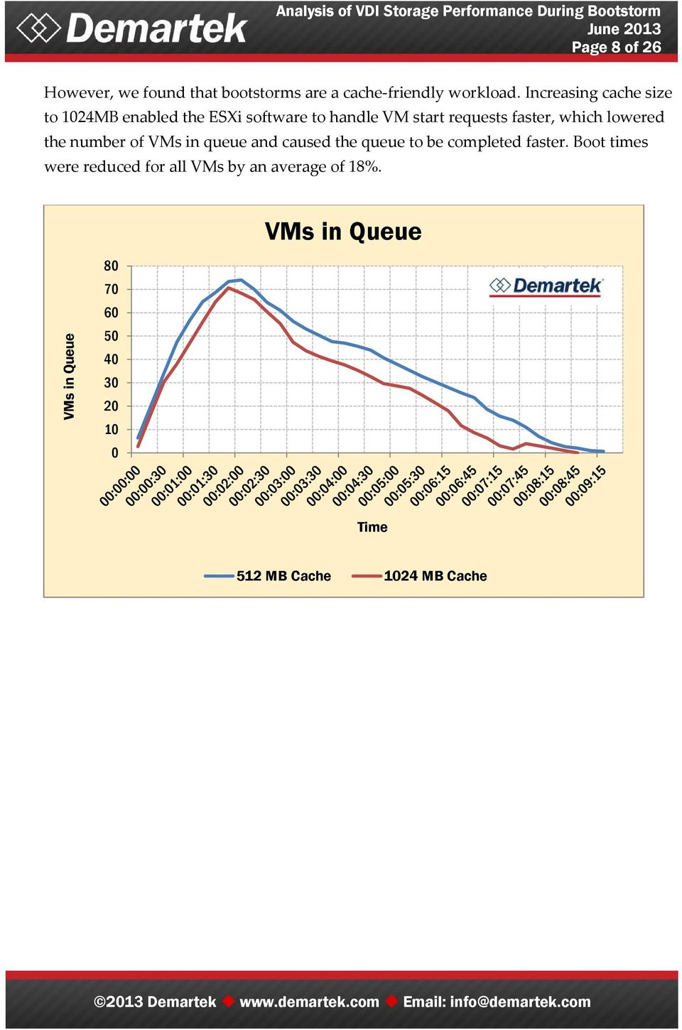 which lowered the number of VMs in queue and caused the queue to be completed faster.
