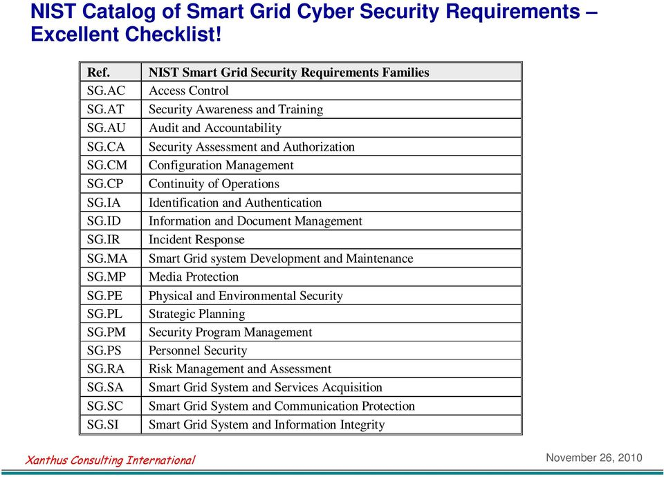Operations Identification and Authentication Information and Document Management Incident Response Smart Grid system Development and Maintenance Media Protection Physical and Environmental Security
