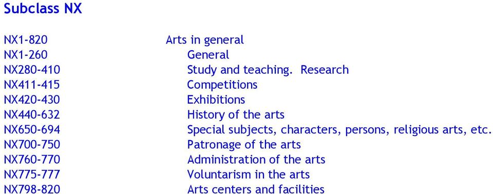 Research Exhibitions of the arts, characters, persons, religious arts, etc.