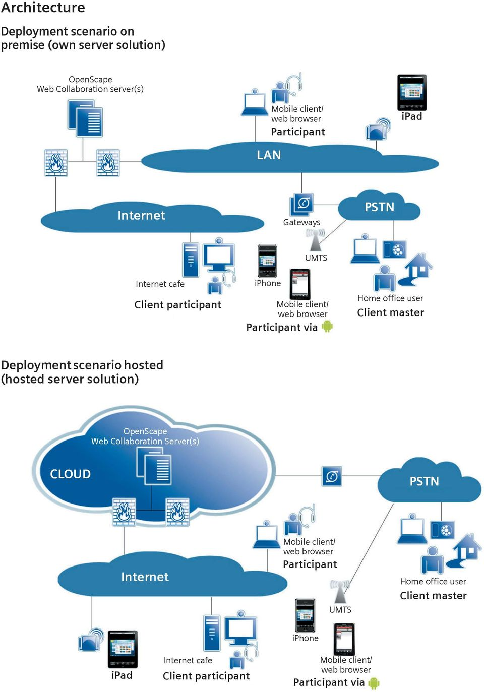 Client master Deployment scenario hosted (hosted server solution) OpenScape Web Collaboration Server(s) CLOUD LAN