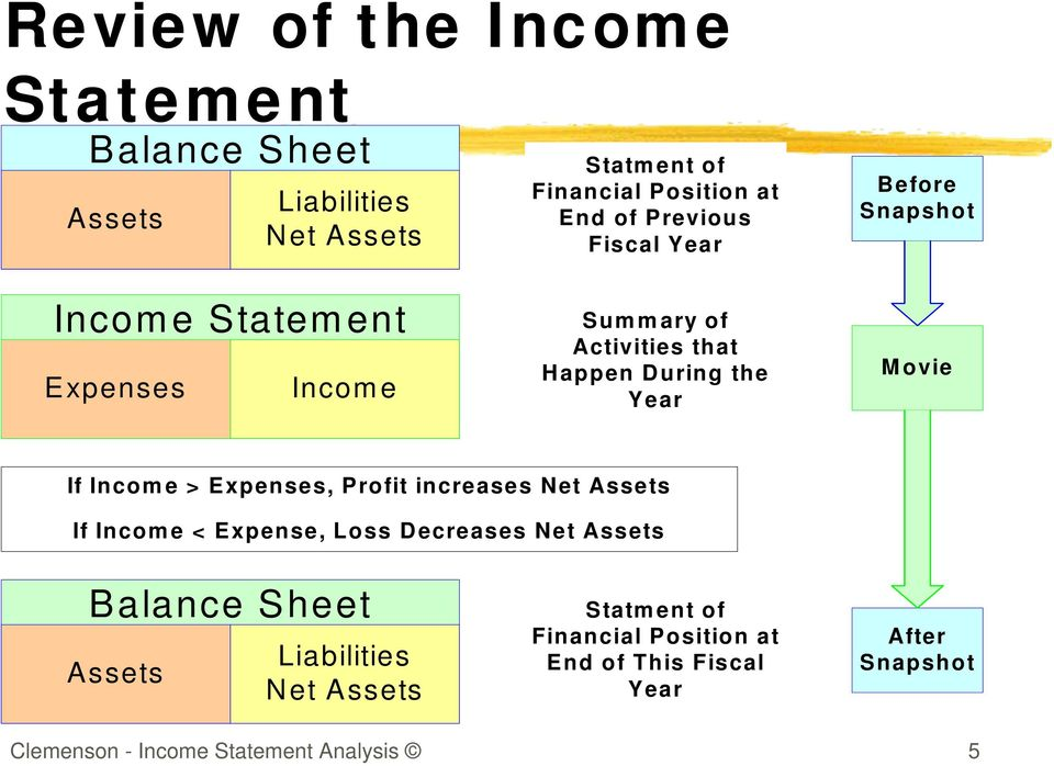Movie If Income > Expenses, Profit increases Net Assets If Income < Expense, Loss Decreases Net Assets Balance Sheet Assets