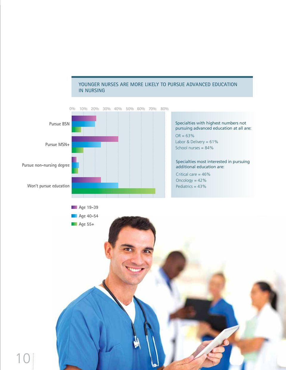 Delivery = 61% School nurses = 84% Pursue non-nursing degree Won t pursue education Specialties most interested